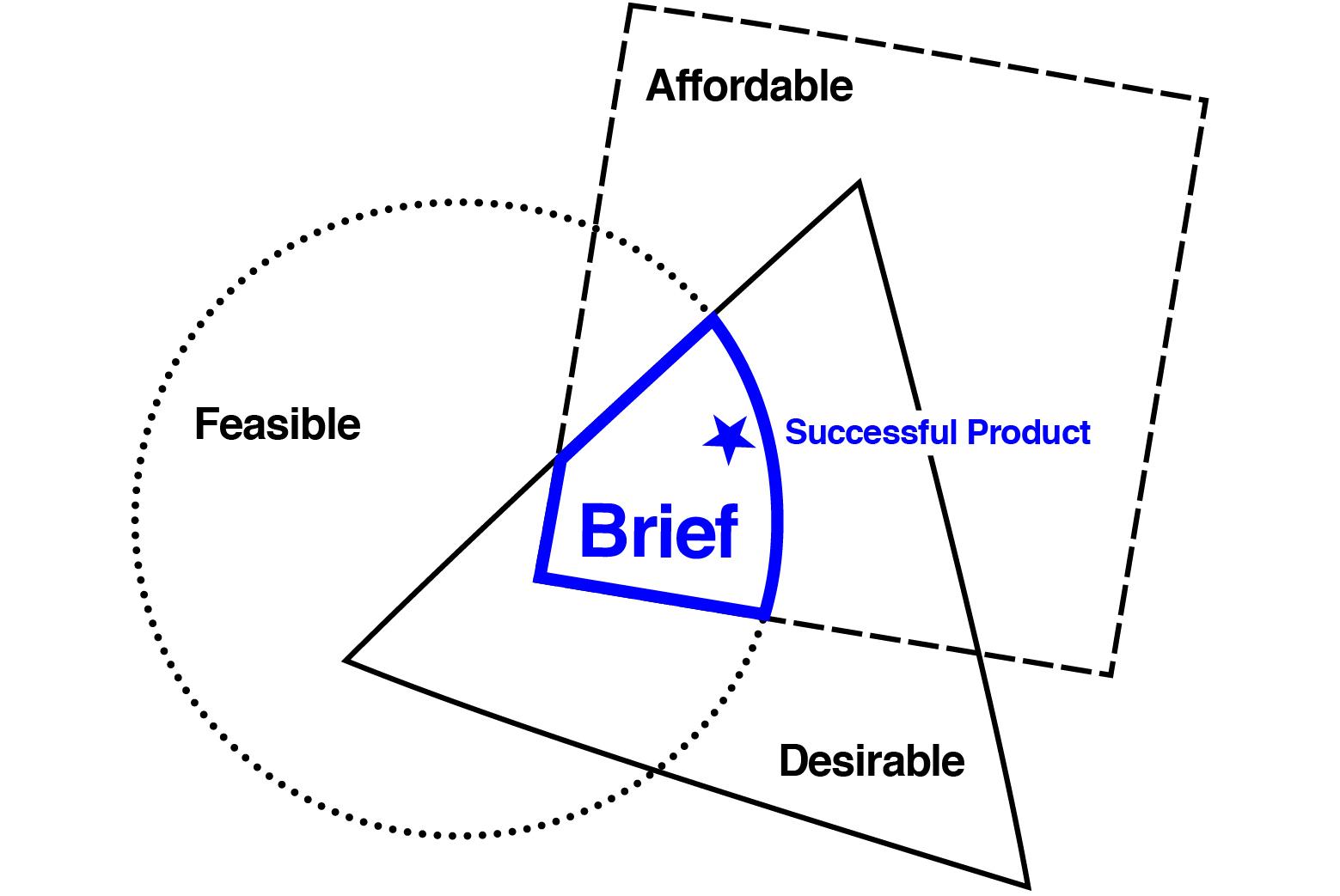 Design Brief Tool – … Preview